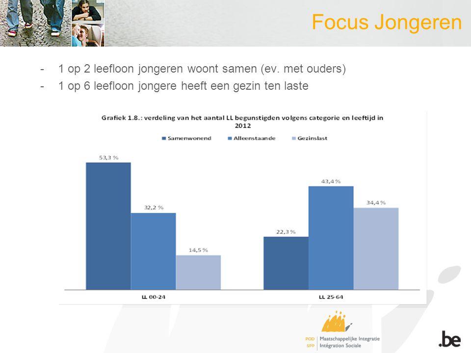 Focus Jongeren -1 op 2 leefloon jongeren woont samen (ev.