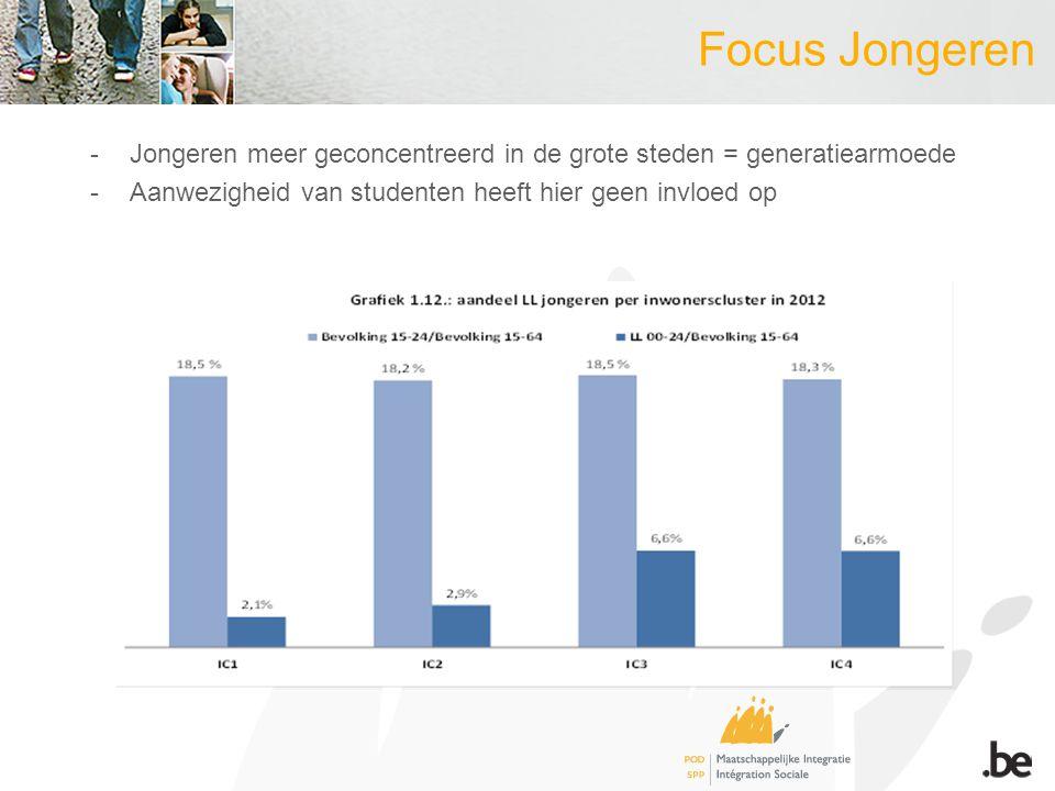 Focus Jongeren -Jongeren meer geconcentreerd in de grote steden = generatiearmoede -Aanwezigheid van studenten heeft hier geen invloed op