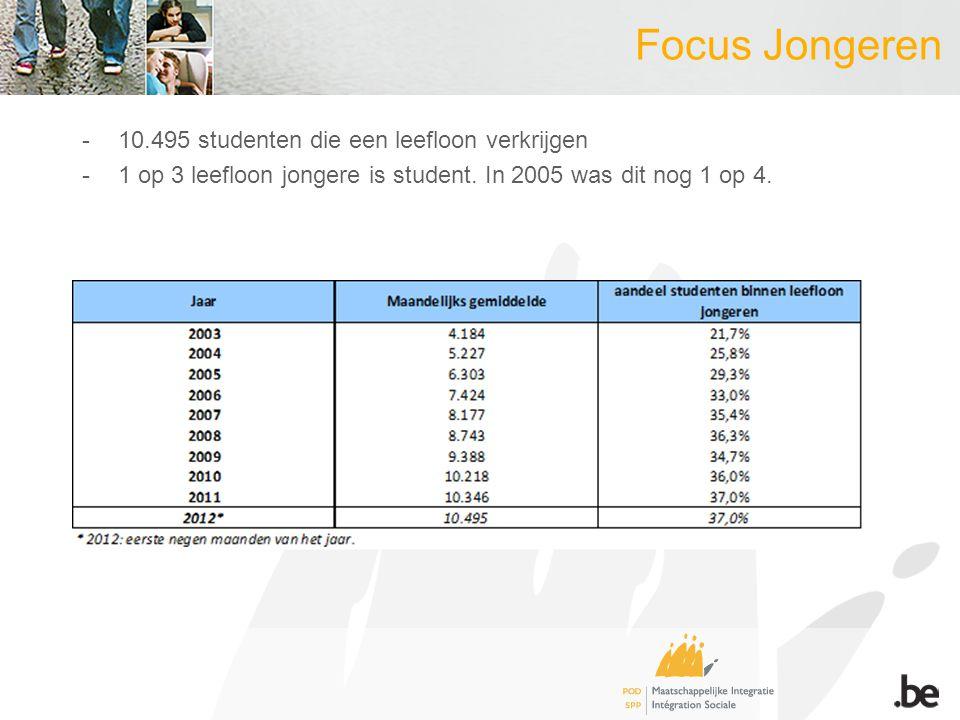 Focus Jongeren -10.495 studenten die een leefloon verkrijgen -1 op 3 leefloon jongere is student.