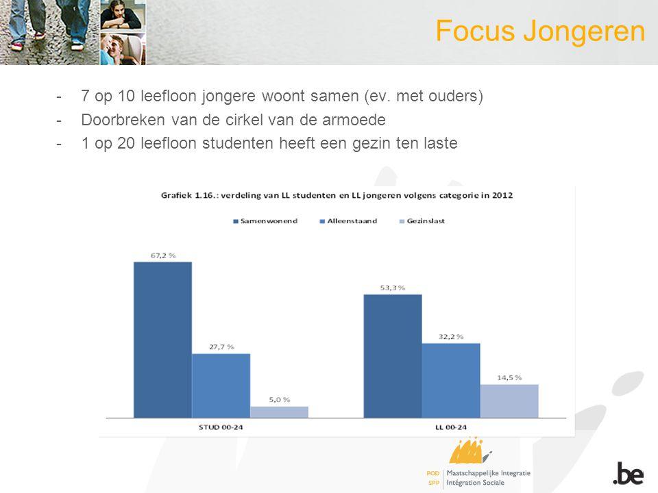 Focus Jongeren -7 op 10 leefloon jongere woont samen (ev.