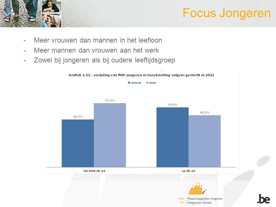 Focus Jongeren -Meer vrouwen dan mannen in het leefloon -Meer mannen dan vrouwen aan het werk -Zowel bij jongeren als bij oudere leeftijdsgroep