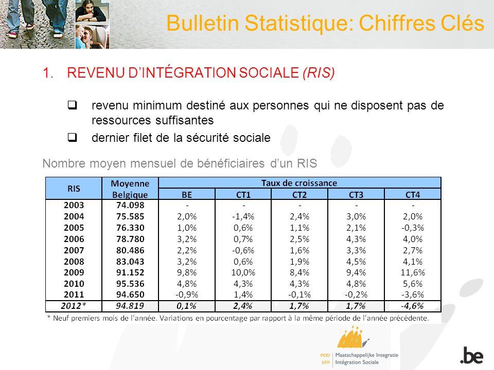 Bulletin Statistique: Chiffres Clés Taux de croissance annuel du RIS  moyenne 2% par an avant 2009  + 9.7% en 2009  + 4.8% en 2010  2011: légère baisse de 0,9% mais niveau encore très élevé par rapport à 2008 (14% de plus)  2012: stabilisation (+0,1%) Crise économique: impact à la hausse le nombre d'ayants droit au RIS.