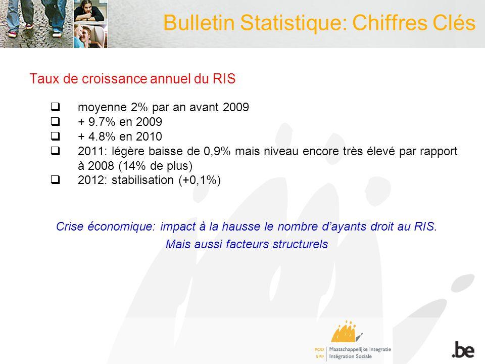 Bulletin Statistique: Chiffres Clés Profil aide financière 2012  majorité d'hommes (59% vs 45,4% pour RIS)  surreprésentation des 25-44 ans (55,3% contre 33,3% dans la population belge)  part des demandeurs d'asile en forte diminution