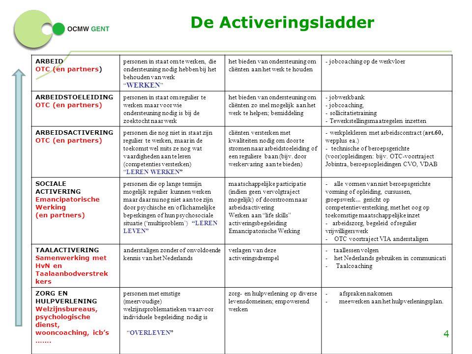 """De Activeringsladder ARBEID OTC (en partners) personen in staat om te werken, die ondersteuning nodig hebben bij het behouden van werk """" WERKEN """" het"""