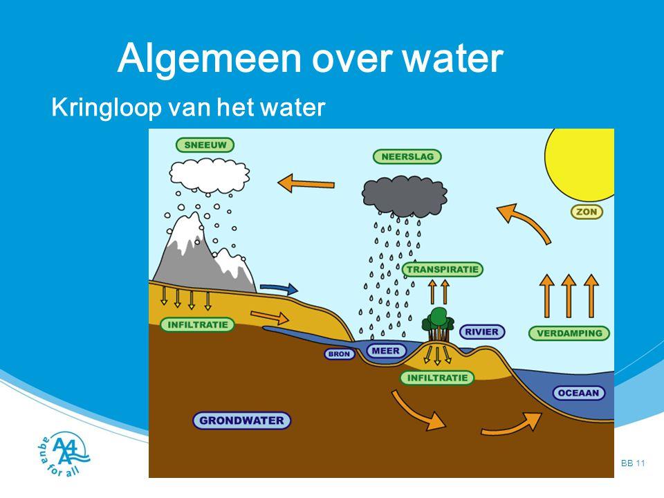 Algemeen over water Kringloop van het water BB 11