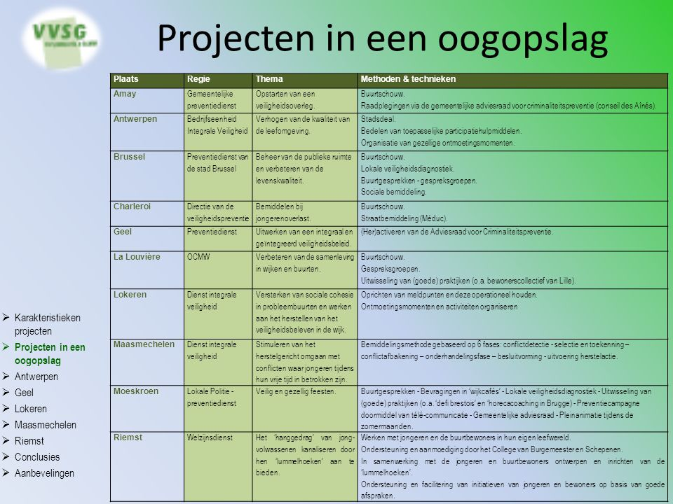 Projecten in een oogopslag PlaatsRegieThemaMethoden & technieken Amay Gemeentelijke preventiedienst Opstarten van een veiligheidsoverleg. Buurtschouw.