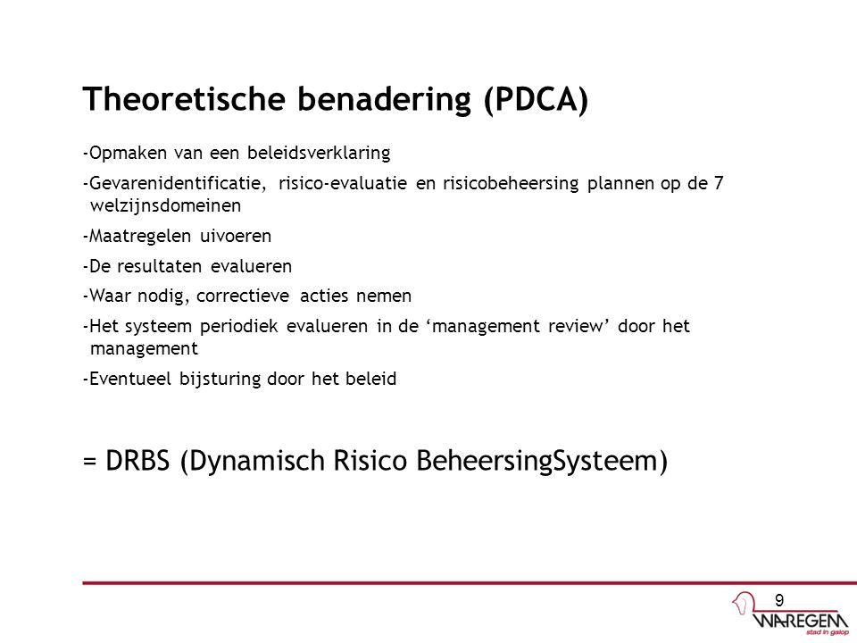 Theoretische benadering (PDCA) -Opmaken van een beleidsverklaring -Gevarenidentificatie, risico-evaluatie en risicobeheersing plannen op de 7 welzijnsdomeinen -Maatregelen uivoeren -De resultaten evalueren -Waar nodig, correctieve acties nemen -Het systeem periodiek evalueren in de 'management review' door het management -Eventueel bijsturing door het beleid = DRBS (Dynamisch Risico BeheersingSysteem) 9