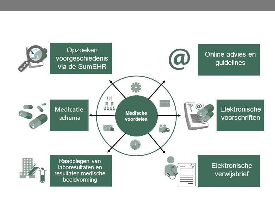 Medische voordelen Raadplegen van laboresultaten en resultaten medische beeldvorming Opzoeken voorgeschiedenis via de SumEHR Medicatie- schema Online advies en guidelines Elektronische verwijsbrief Elektronische voorschriften