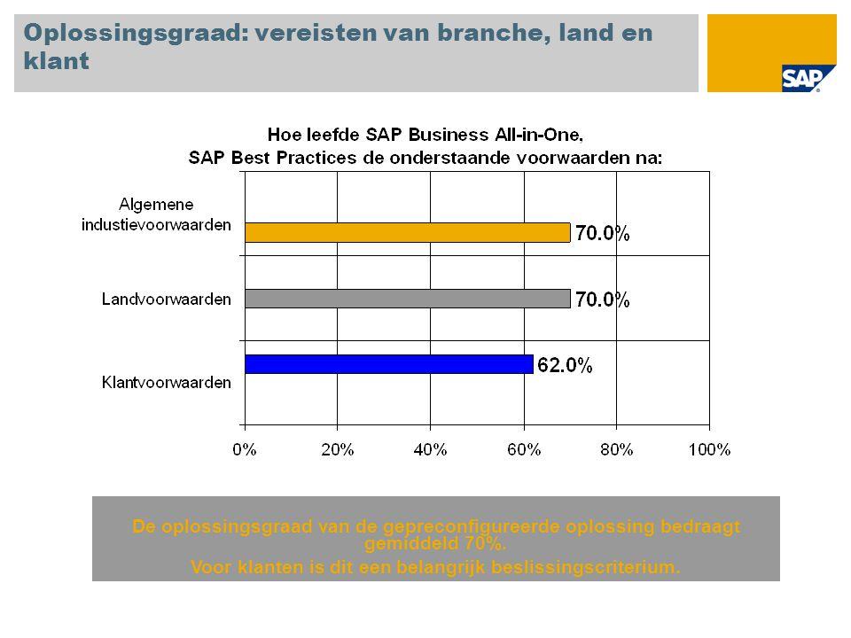 Oplossingsgraad: vereisten van branche, land en klant De oplossingsgraad van de gepreconfigureerde oplossing bedraagt gemiddeld 70%. Voor klanten is d
