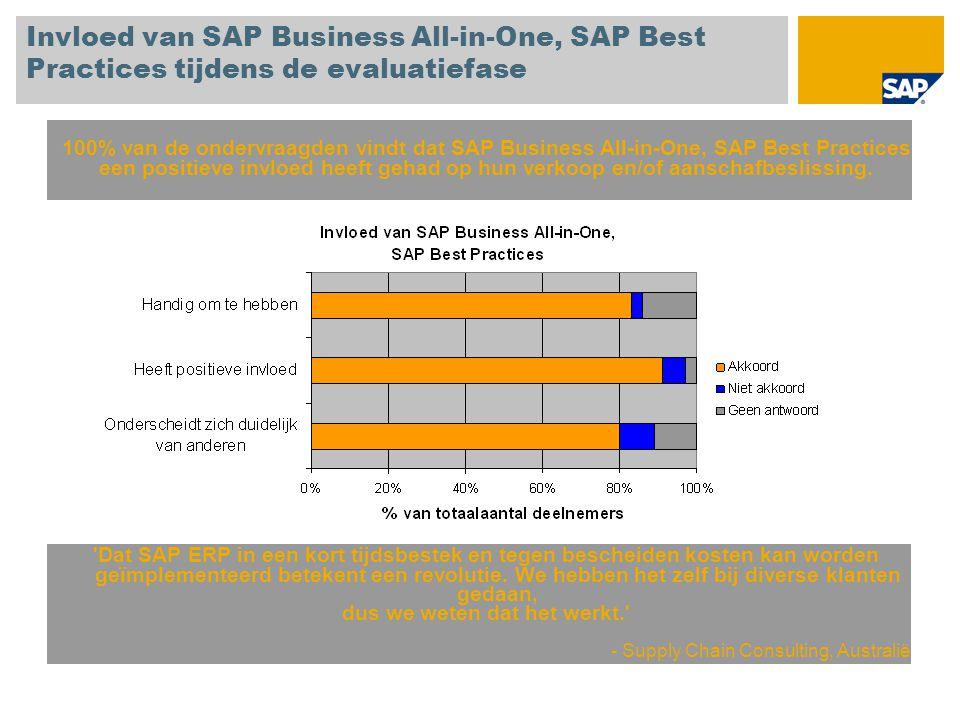Invloed van SAP Business All-in-One, SAP Best Practices tijdens de evaluatiefase 100% van de ondervraagden vindt dat SAP Business All-in-One, SAP Best