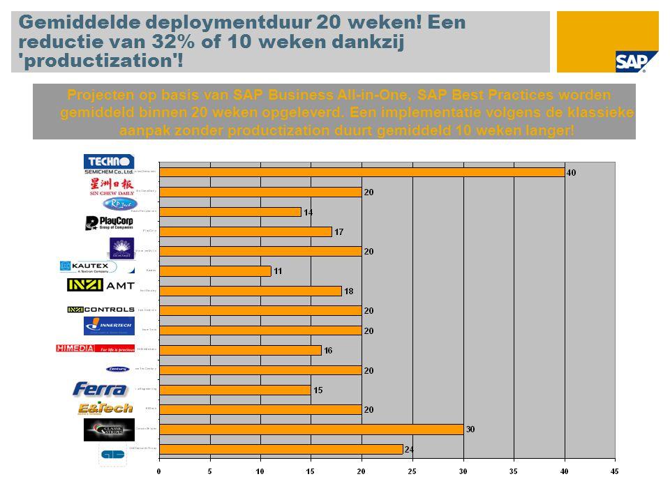 Gemiddelde deploymentduur 20 weken! Een reductie van 32% of 10 weken dankzij 'productization'! Projecten op basis van SAP Business All-in-One, SAP Bes
