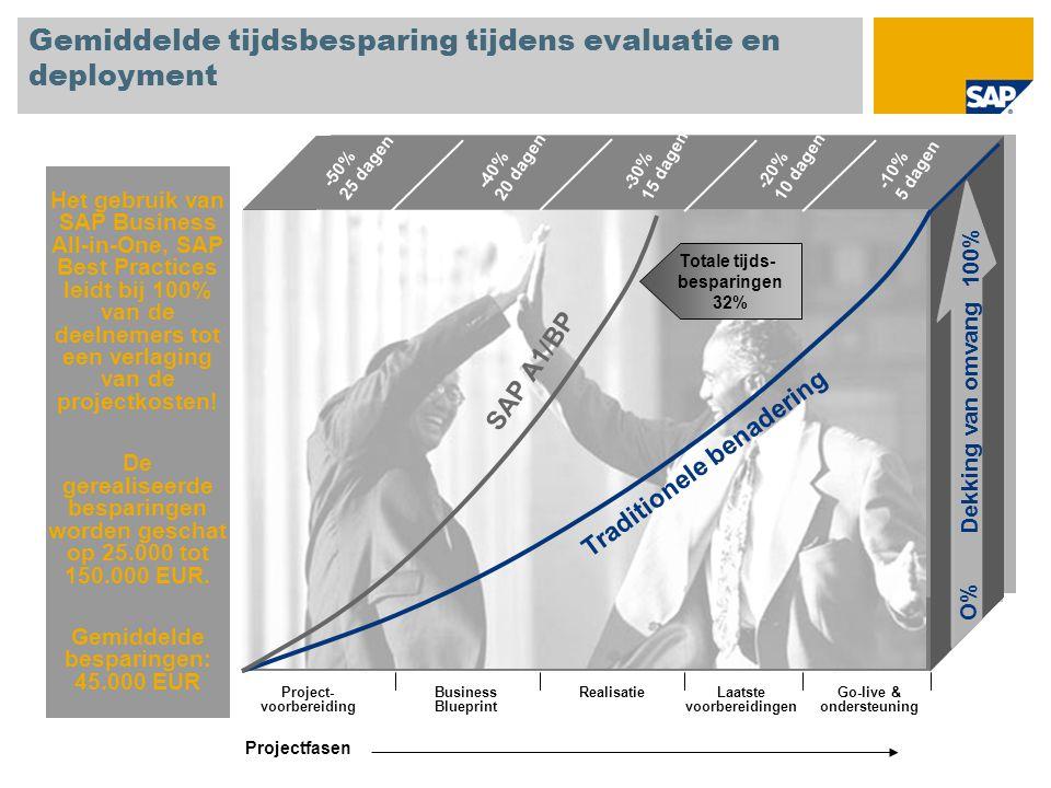 Gemiddelde tijdsbesparing tijdens evaluatie en deployment Het gebruik van SAP Business All-in-One, SAP Best Practices leidt bij 100% van de deelnemers