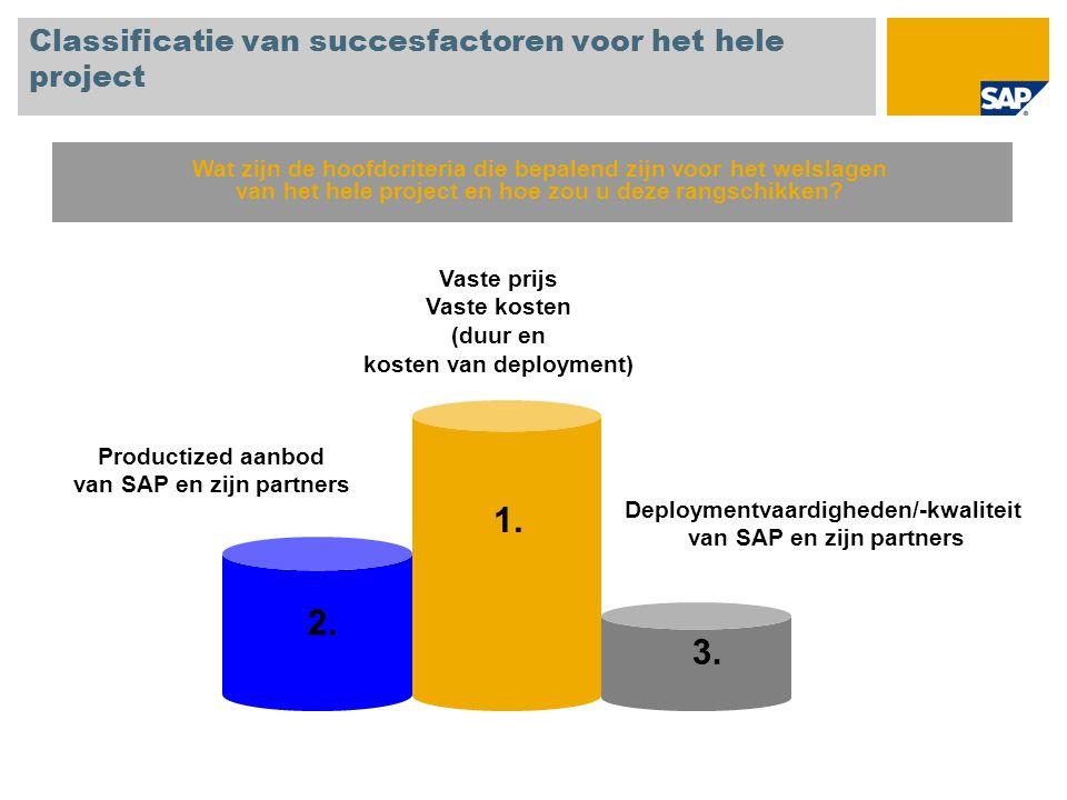 Classificatie van succesfactoren voor het hele project 1. 2. 3. Vaste prijs Vaste kosten (duur en kosten van deployment) Productized aanbod van SAP en