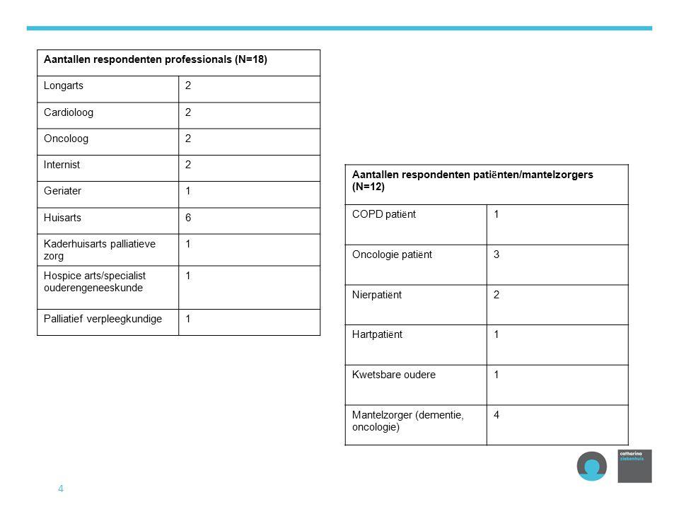 4 Aantallen respondenten professionals (N=18) Longarts2 Cardioloog2 Oncoloog2 Internist2 Geriater1 Huisarts6 Kaderhuisarts palliatieve zorg 1 Hospice