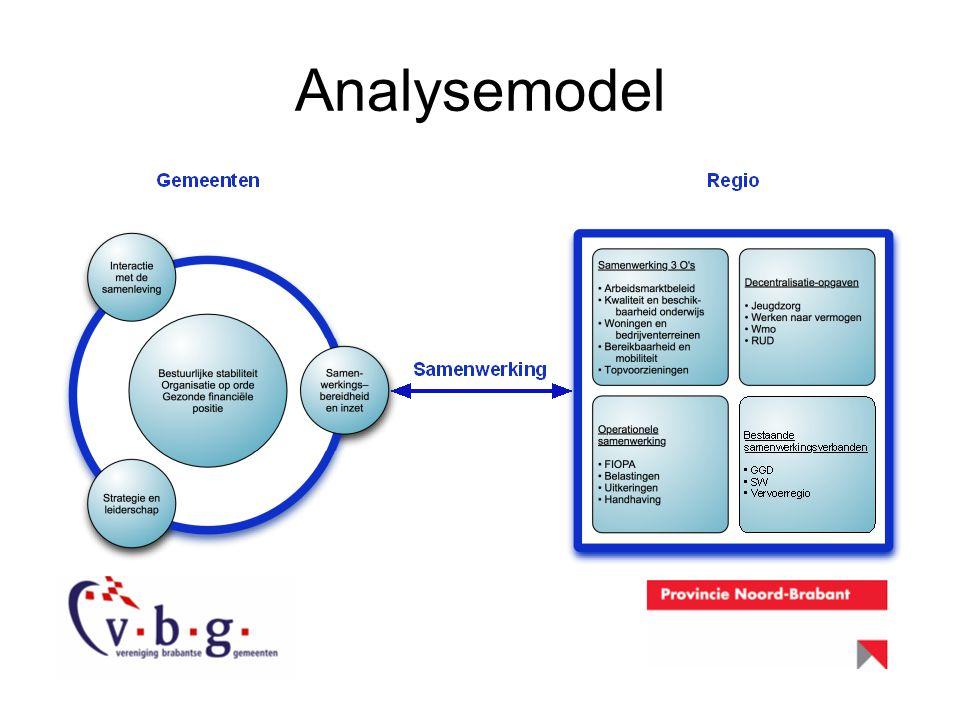Analysemodel