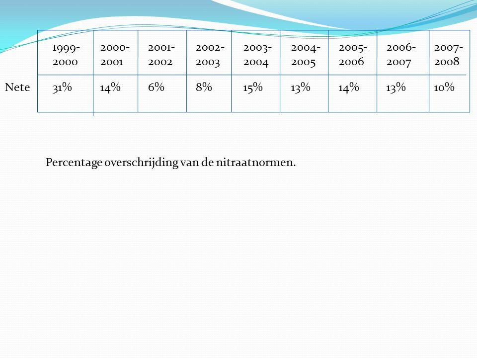 Nete 31% 14% 6% 8% 15% 13% 14% 13% 10% 1999-2000-2001-2002-2003-2004-2005-2006-2007- 200020012002200320042005200620072008 Percentage overschrijding va