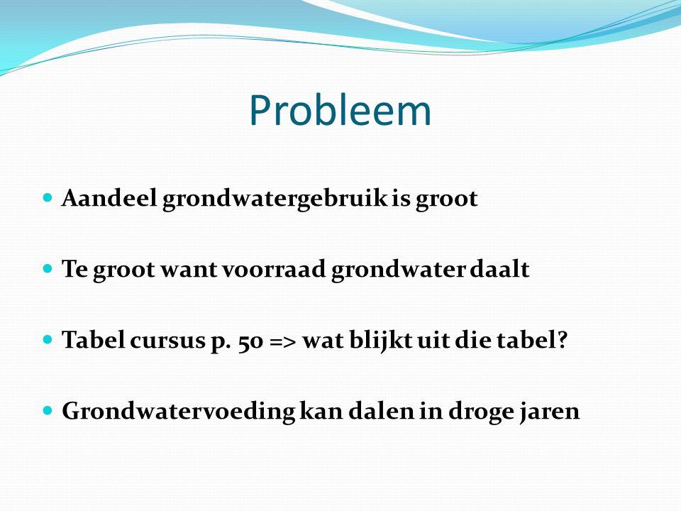 Probleem Aandeel grondwatergebruik is groot Te groot want voorraad grondwater daalt Tabel cursus p. 50 => wat blijkt uit die tabel? Grondwatervoeding