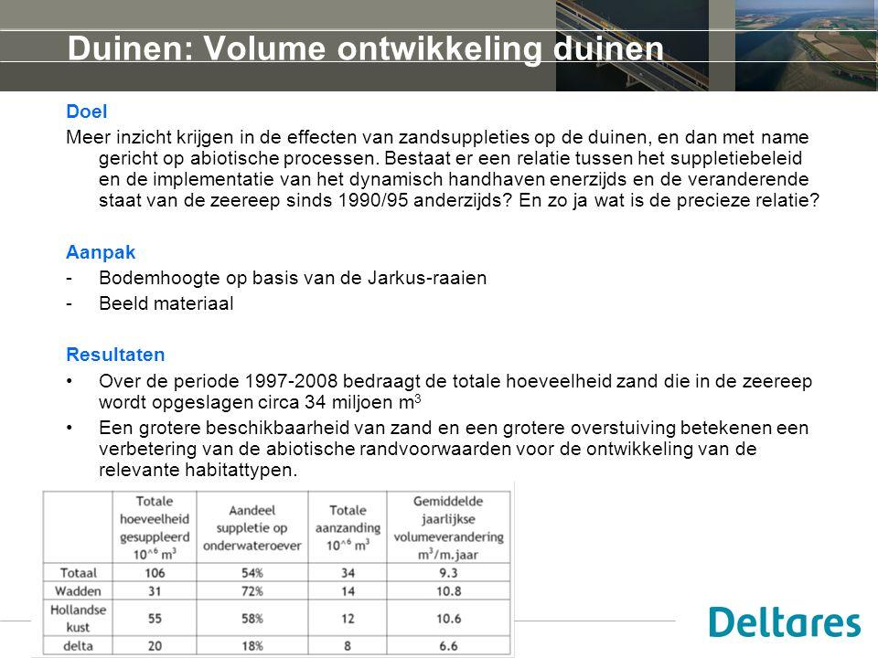 20 april 2010 Duinen: Volume ontwikkeling duinen Doel Meer inzicht krijgen in de effecten van zandsuppleties op de duinen, en dan met name gericht op