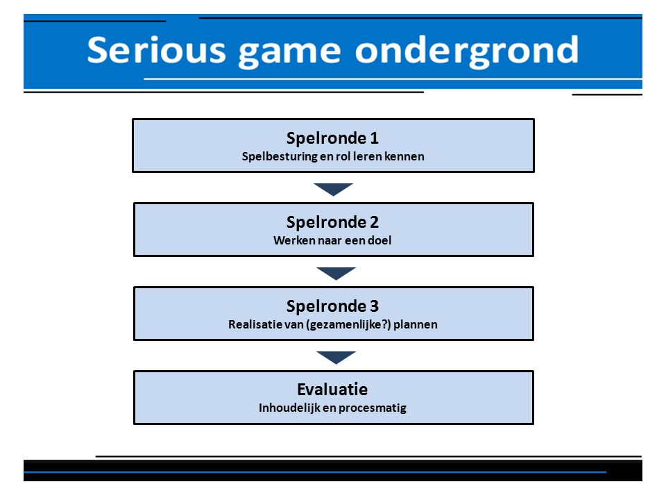Spelronde 1 Spelbesturing en rol leren kennen Spelronde 2 Werken naar een doel Spelronde 3 Realisatie van (gezamenlijke ) plannen Evaluatie Inhoudelijk en procesmatig