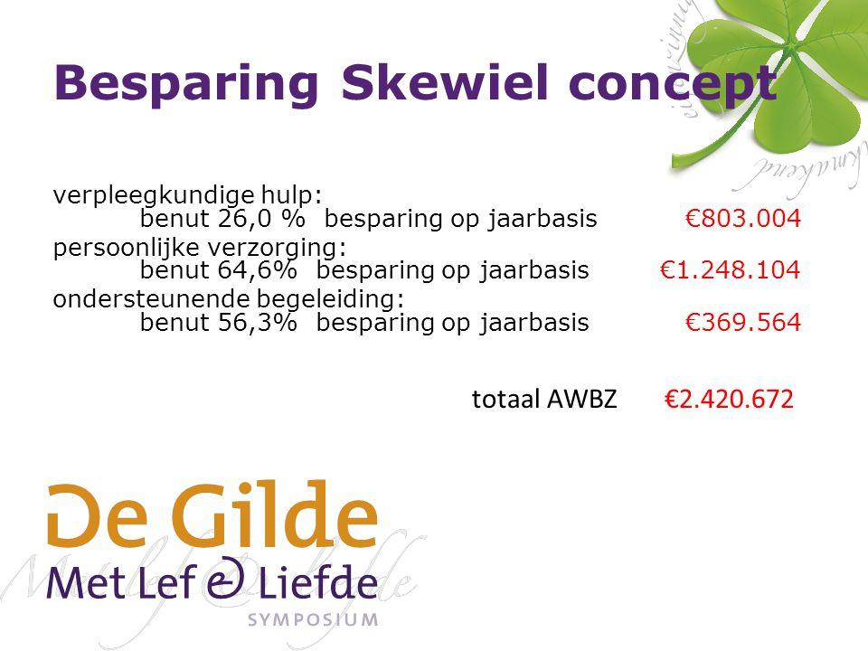 Besparing Skewiel concept verpleegkundige hulp: benut 26,0 % besparing op jaarbasis €803.004 persoonlijke verzorging: benut 64,6% besparing op jaarbasis €1.248.104 ondersteunende begeleiding: benut 56,3% besparing op jaarbasis €369.564 totaal AWBZ €2.420.672