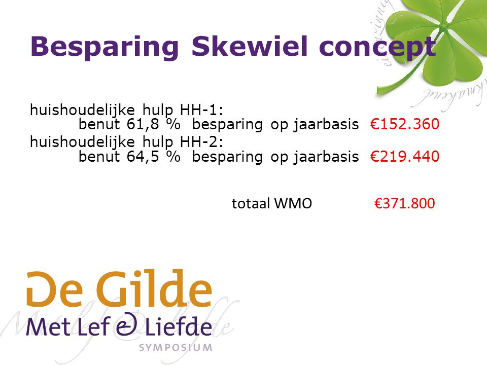 Besparing Skewiel concept huishoudelijke hulp HH-1: benut 61,8 % besparing op jaarbasis €152.360 huishoudelijke hulp HH-2: benut 64,5 % besparing op jaarbasis €219.440 totaal WMO €371.800