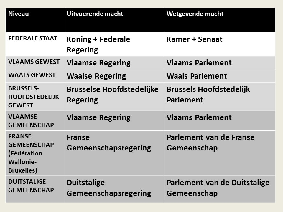 NiveauUitvoerende machtWetgevende macht FEDERALE STAAT Koning + Federale Regering Kamer + Senaat VLAAMS GEWEST Vlaamse RegeringVlaams Parlement WAALS