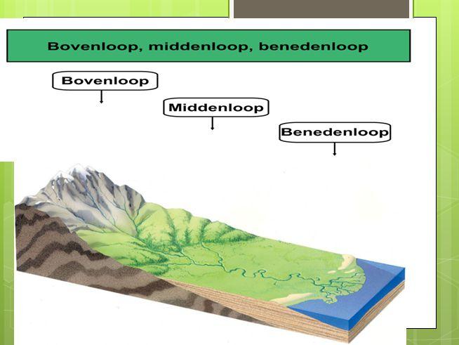 In de kustvlakte… De lagen sediment waaruit de riviervlakte bestaat raken bedekt met nieuwe lagen.