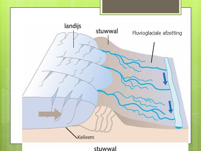 Fluvioglaciale afzetting Keileem