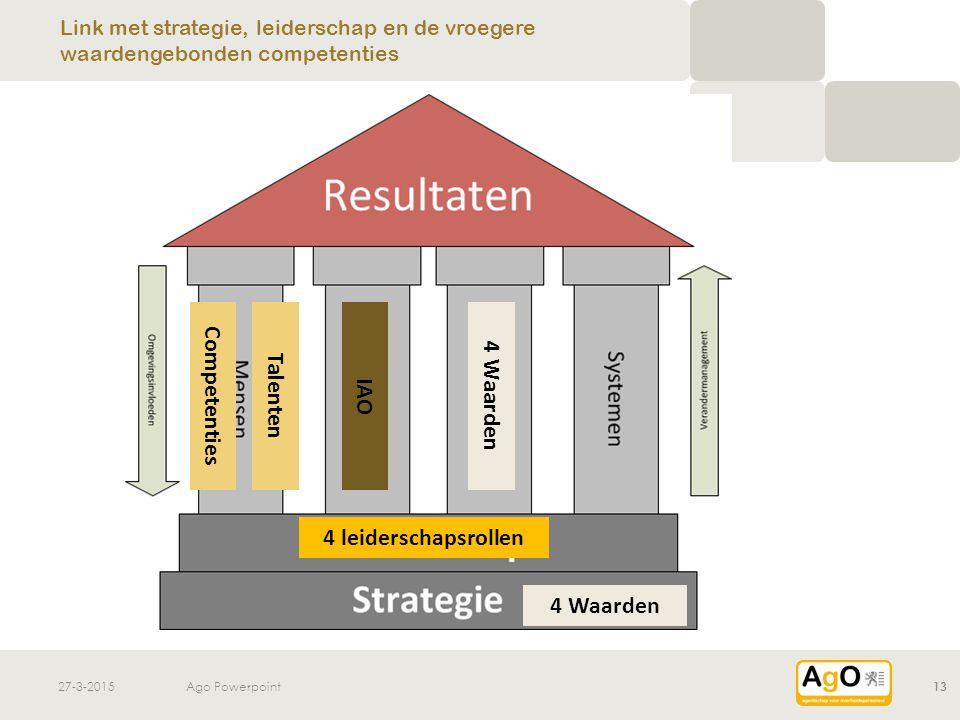 27-3-2015Ago Powerpoint13 Link met strategie, leiderschap en de vroegere waardengebonden competenties 4 leiderschapsrollen Competenties 4 Waarden Tale