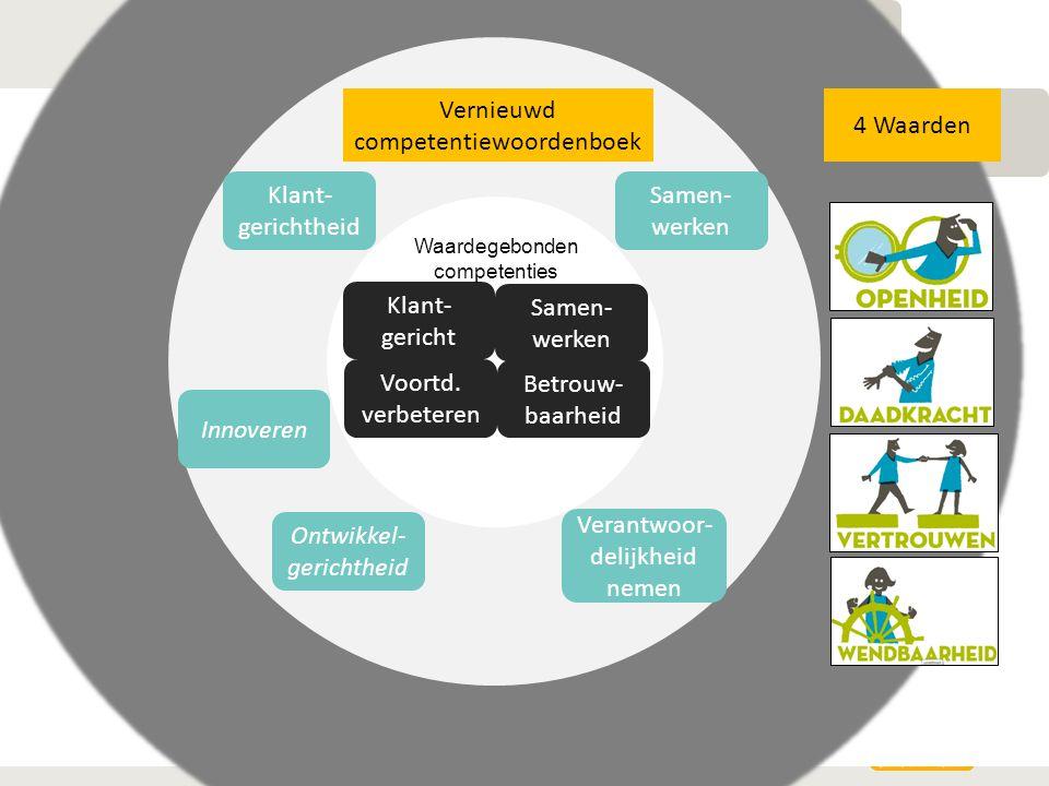 27-3-2015Ago Powerpoint14 Samen- werken Betrouw- baarheid Klant- gericht Voortd. verbeteren Vernieuwd competentiewoordenboek Samen- werken Klant- geri
