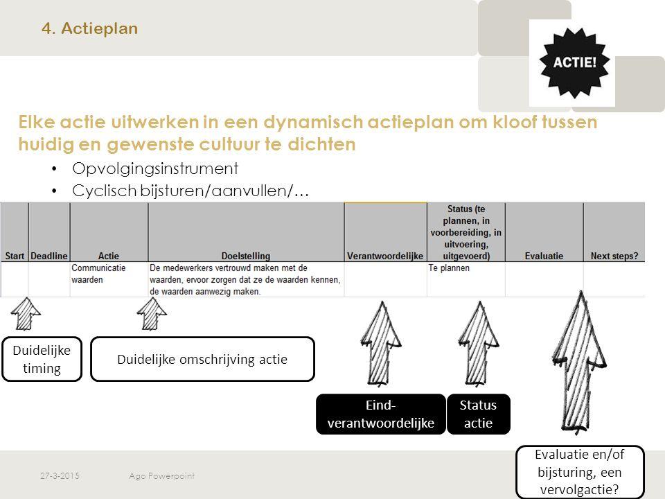 27-3-2015Ago Powerpoint Elke actie uitwerken in een dynamisch actieplan om kloof tussen huidig en gewenste cultuur te dichten Opvolgingsinstrument Cyc