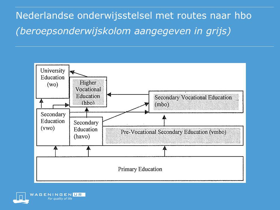 Nederlandse onderwijsstelsel met routes naar hbo (beroepsonderwijskolom aangegeven in grijs)