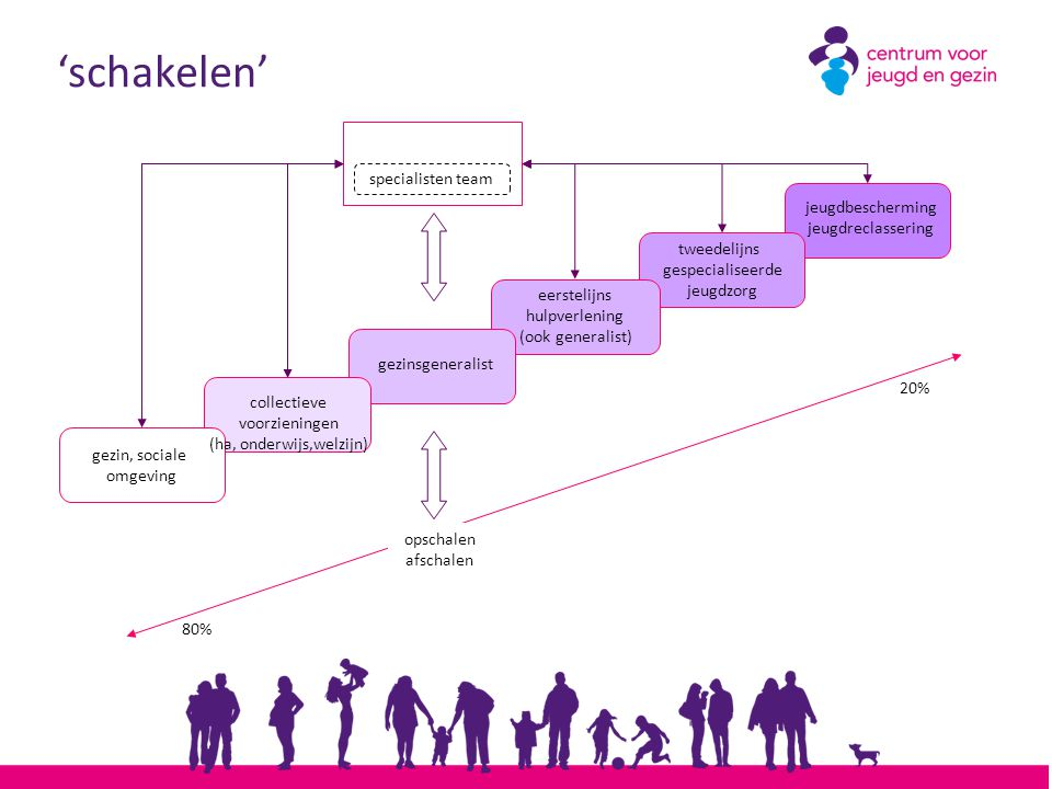 jeugdbescherming jeugdreclassering 'schakelen' gezinsgeneralist eerstelijns hulpverlening (ook generalist) tweedelijns gespecialiseerde jeugdzorg spec