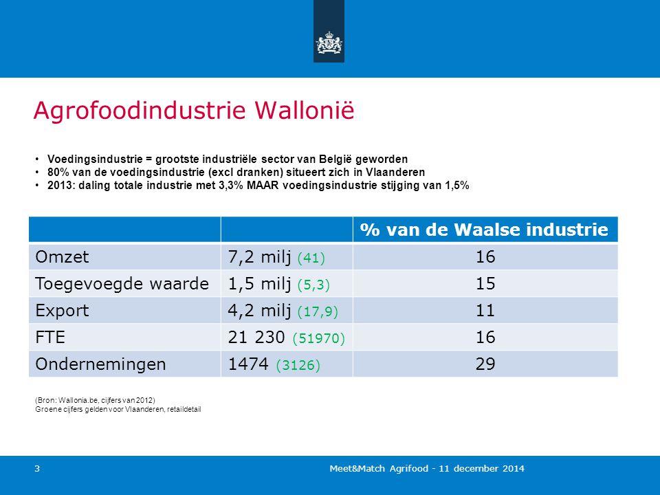Agrofoodindustrie Wallonië Meet&Match Agrifood - 11 december 2014 3 % van de Waalse industrie Omzet7,2 milj (41) 16 Toegevoegde waarde1,5 milj (5,3) 15 Export4,2 milj (17,9) 11 FTE21 230 (51970) 16 Ondernemingen1474 (3126) 29 (Bron: Wallonia.be, cijfers van 2012) Groene cijfers gelden voor Vlaanderen, retaildetail Voedingsindustrie = grootste industriële sector van België geworden 80% van de voedingsindustrie (excl dranken) situeert zich in Vlaanderen 2013: daling totale industrie met 3,3% MAAR voedingsindustrie stijging van 1,5%