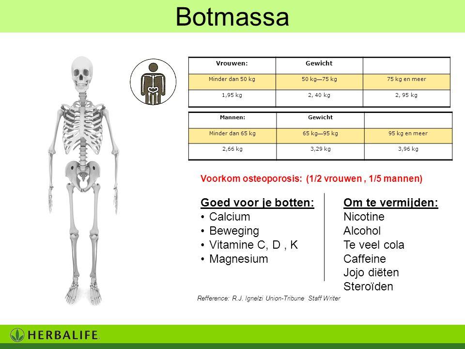 Botmassa Goed voor je botten: Calcium Beweging Vitamine C, D, K Magnesium Om te vermijden: Nicotine Alcohol Te veel cola Caffeine Jojo diëten Steroïde