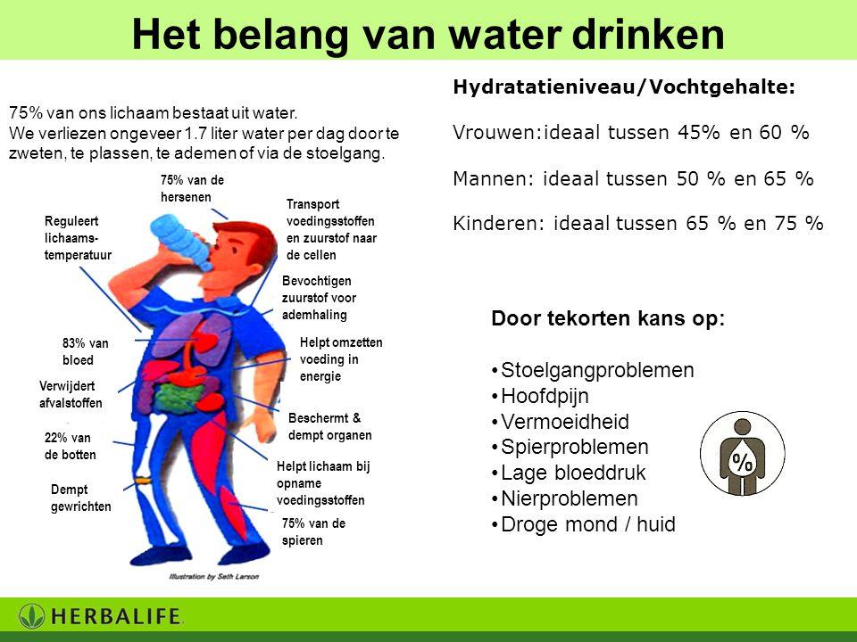 75% van de hersenen Transport voedingsstoffen en zuurstof naar de cellen Bevochtigen zuurstof voor ademhaling Helpt omzetten voeding in energie Beschermt & dempt organen Helpt lichaam bij opname voedingsstoffen 75% van de spieren Reguleert lichaams- temperatuur 83% van bloed Verwijdert afvalstoffen 22% van de botten Dempt gewrichten Waarom is water drinken belangrijk.