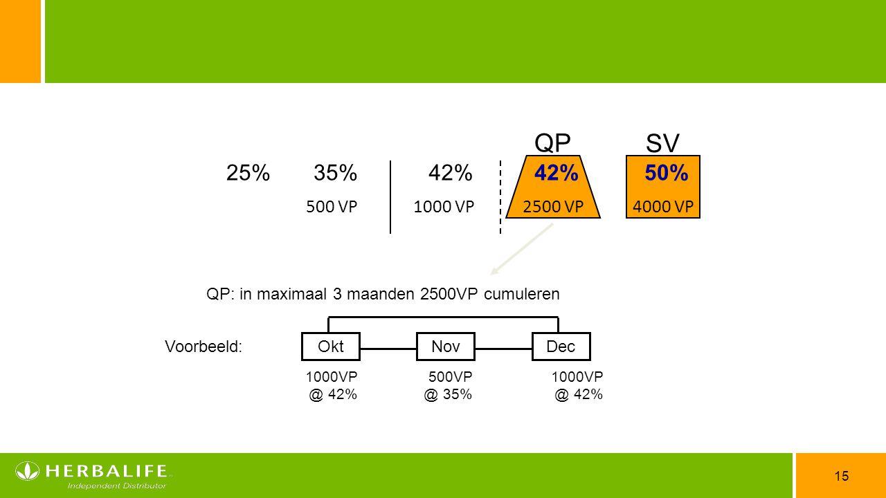 15 42%25% 35% 500 VP1000 VP 2500 VP 4000 VP QP 50% 42% SV QP: in maximaal 3 maanden 2500VP cumuleren Voorbeeld: OktNovDec 1000VP @ 42% 500VP @ 35% 100