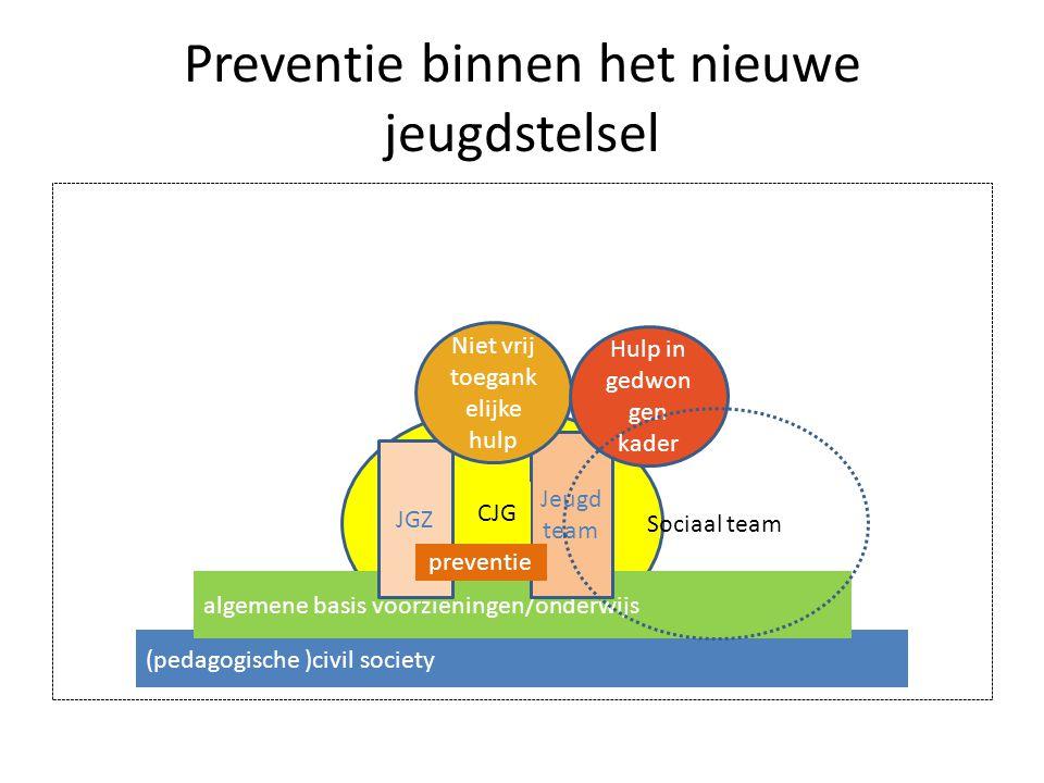 Preventie binnen het nieuwe jeugdstelsel (pedagogische )civil society algemene basis voorzieningen/onderwijs JGZ Jeugd team preventie Niet vrij toegan
