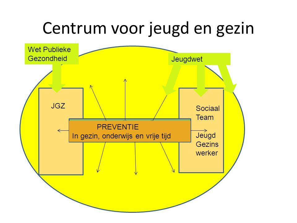 Centrum voor jeugd en gezin JGZ Sociaal Team Jeugd Gezins werker PREVENTIE In gezin, onderwijs en vrije tijd Wet Publieke Gezondheid Jeugdwet