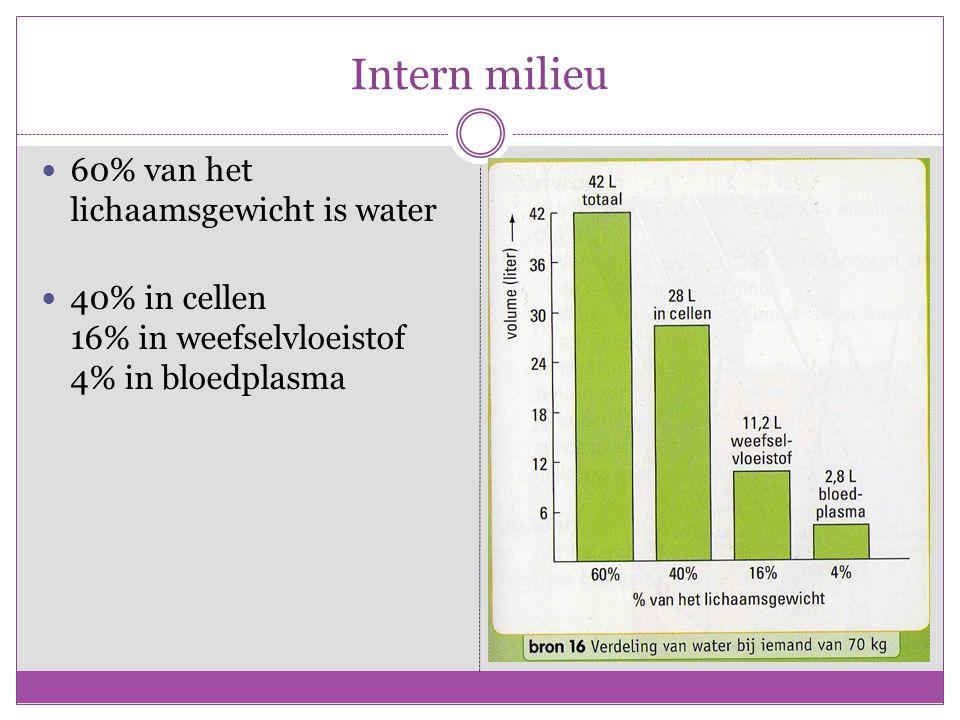 Intern milieu 60% van het lichaamsgewicht is water 40% in cellen 16% in weefselvloeistof 4% in bloedplasma