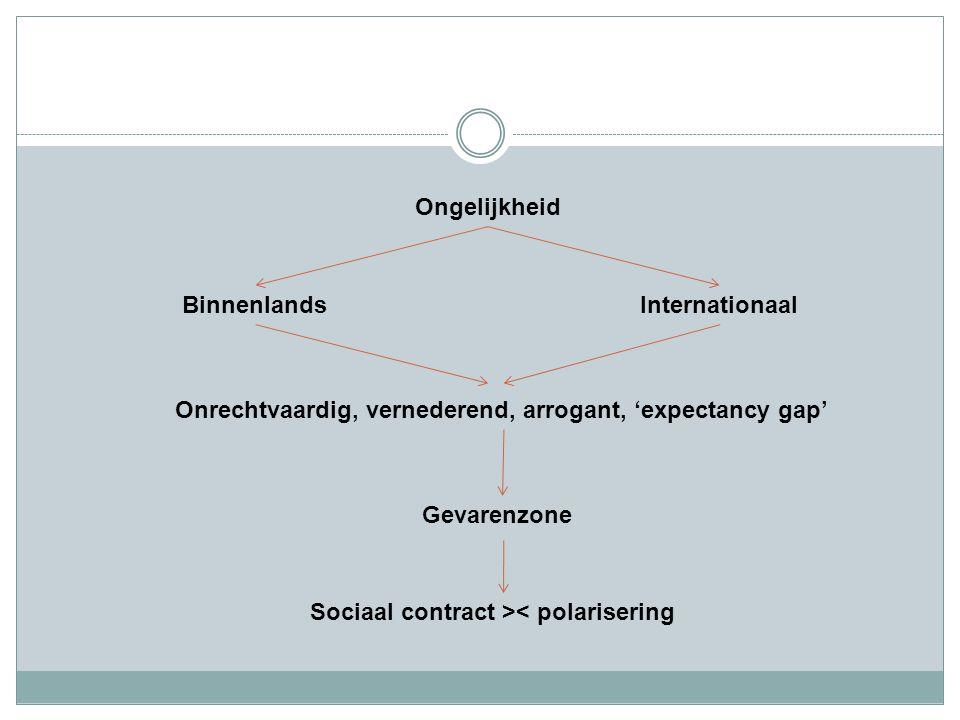Ongelijkheid BinnenlandsInternationaal Onrechtvaardig, vernederend, arrogant, 'expectancy gap' Gevarenzone Sociaal contract >< polarisering