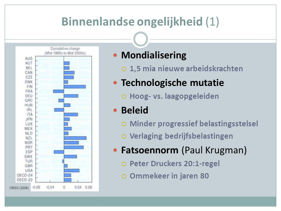 Binnenlandse ongelijkheid (1) Mondialisering  1,5 mia nieuwe arbeidskrachten Technologische mutatie  Hoog- vs. laagopgeleiden Beleid  Minder progre