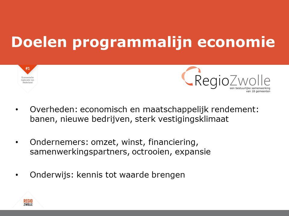 Doelen programmalijn economie Overheden: economisch en maatschappelijk rendement: banen, nieuwe bedrijven, sterk vestigingsklimaat Ondernemers: omzet,