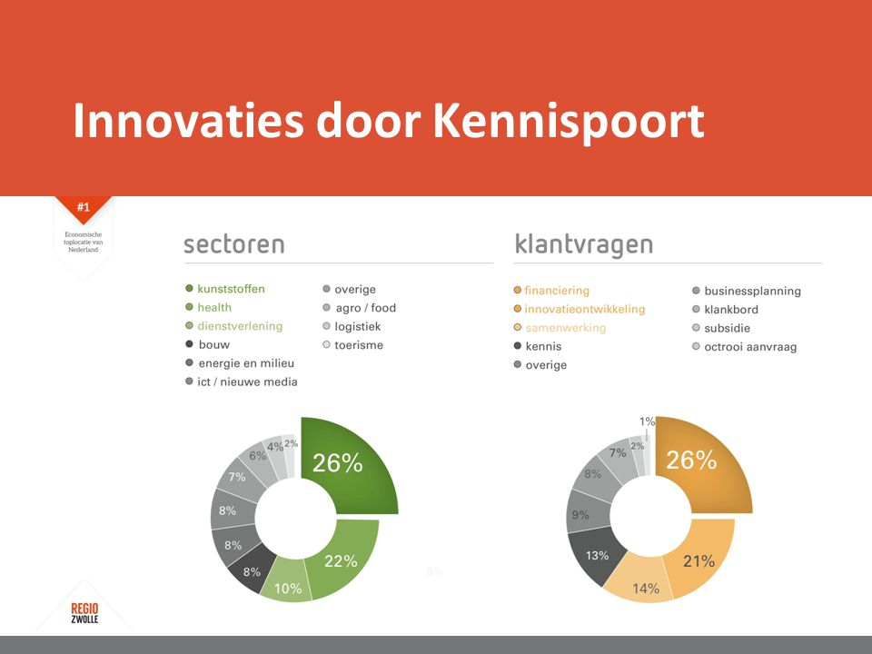 Innovaties door Kennispoort