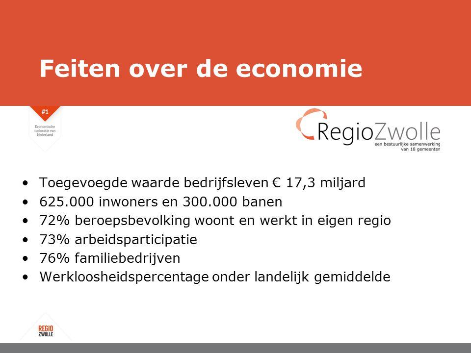 Toegevoegde waarde bedrijfsleven € 17,3 miljard 625.000 inwoners en 300.000 banen 72% beroepsbevolking woont en werkt in eigen regio 73% arbeidsparticipatie 76% familiebedrijven Werkloosheidspercentage onder landelijk gemiddelde Feiten over de economie