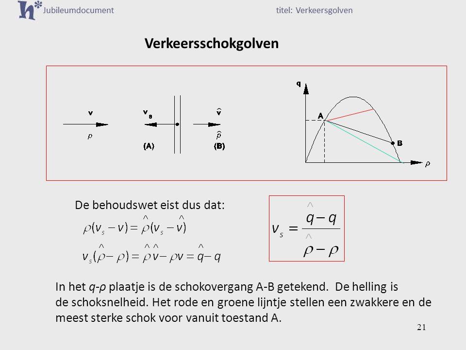Verkeersschokgolven De behoudswet eist dus dat: In het q-ρ plaatje is de schokovergang A-B getekend.