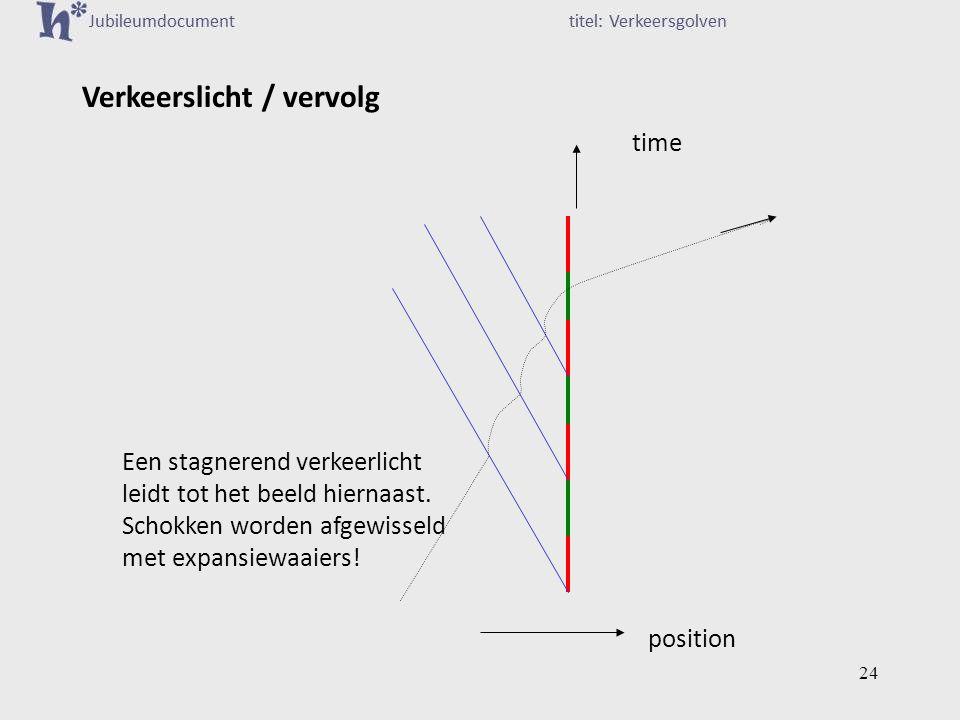 Verkeerslicht / vervolg time position Een stagnerend verkeerlicht leidt tot het beeld hiernaast.