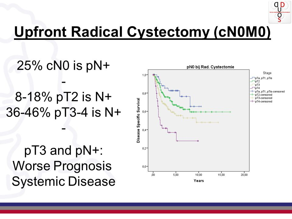 Upfront Radical Cystectomy (cN0M0) 25% cN0 is pN+ - 8-18% pT2 is N+ 36-46% pT3-4 is N+ - pT3 and pN+: Worse Prognosis Systemic Disease