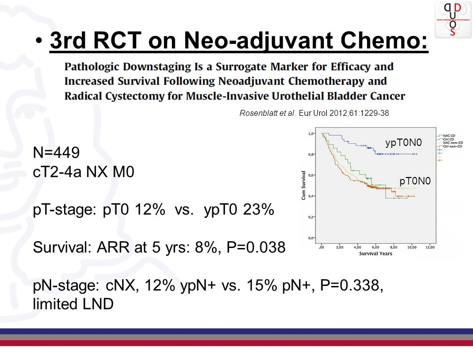 3rd RCT on Neo-adjuvant Chemo: Rosenblatt et al. Eur Urol 2012;61:1229-38 N=449 cT2-4a NX M0 pT-stage: pT0 12% vs. ypT0 23% Survival: ARR at 5 yrs: 8%