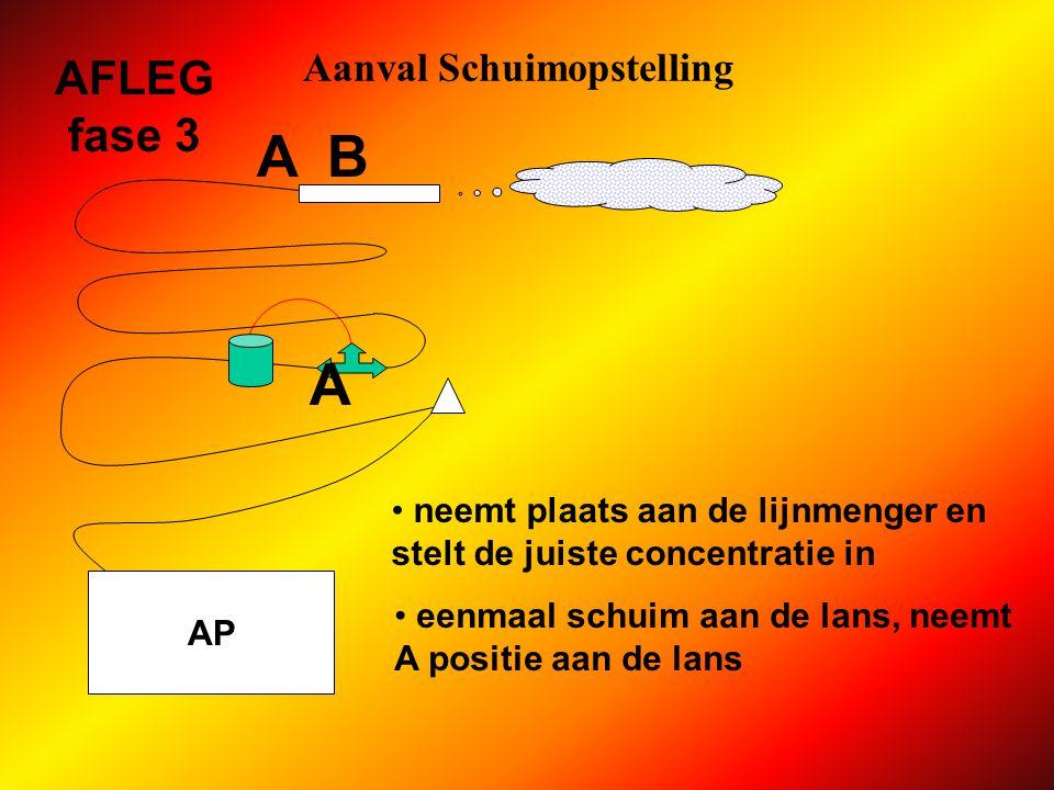 Aanval Schuimopstelling AP AFLEG fase 3 A koppelt slang Ø 45 vooraan op lijnmenger biedt B schuimlans Z4 aan opent verdeelstuk op vraag van B B
